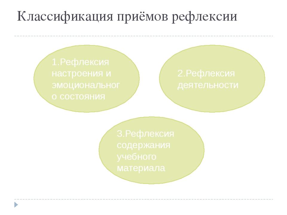 Классификация приёмов рефлексии 3.Рефлексия содержания учебного материала 2.Р...