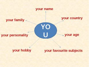 your name your country your personality your family your age your favourite s