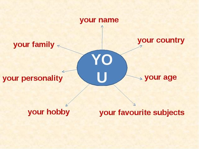 your name your country your personality your family your age your favourite s...