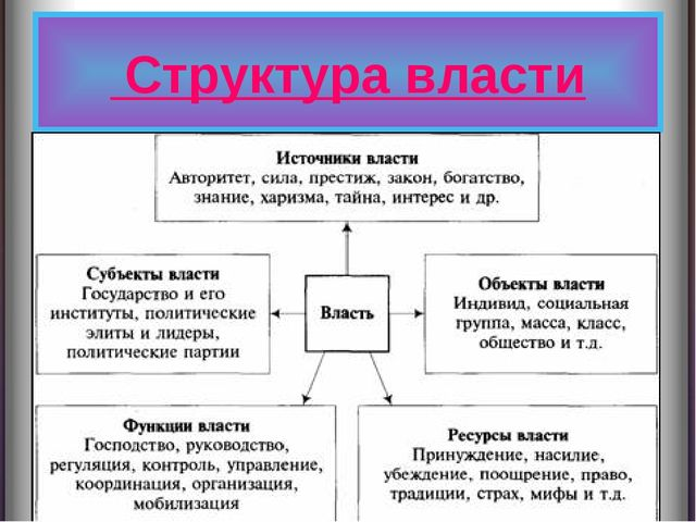 Структура власти {