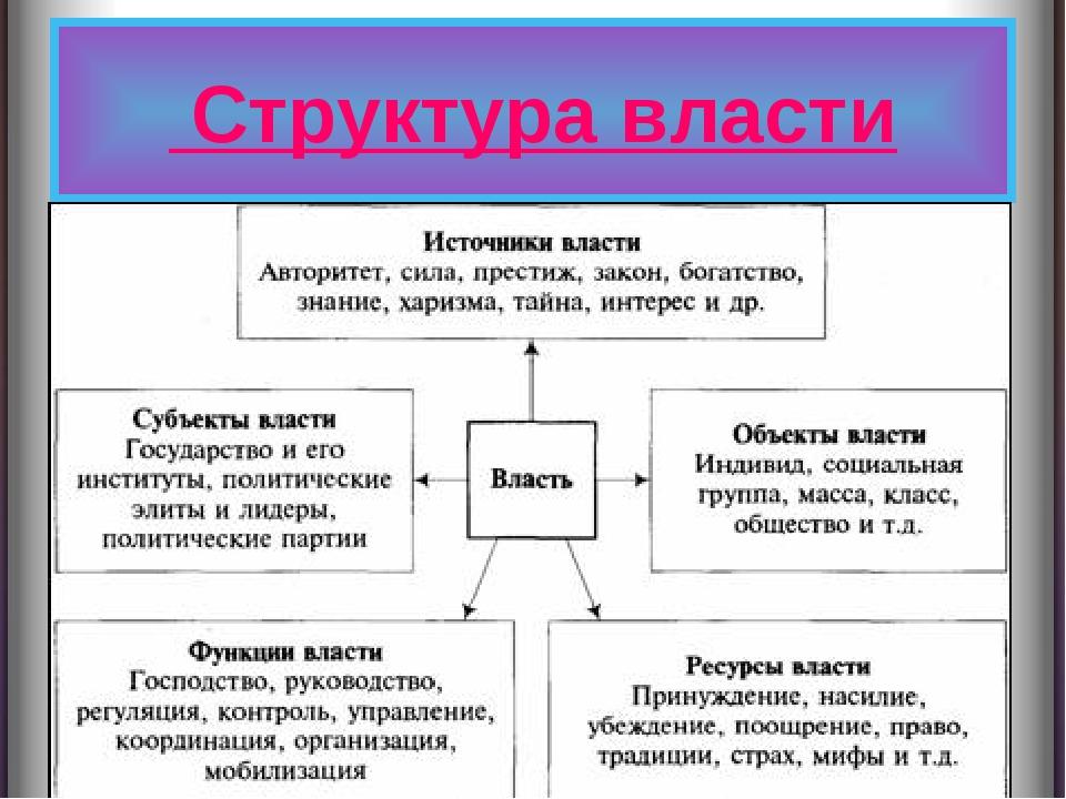 В основы организации власти как атрибут шпаргалка менеджмента. власть