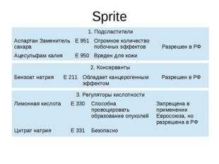 Sprite 1.Подсластители АспартанЗаменитель сахара Е 951 Огромное количество по