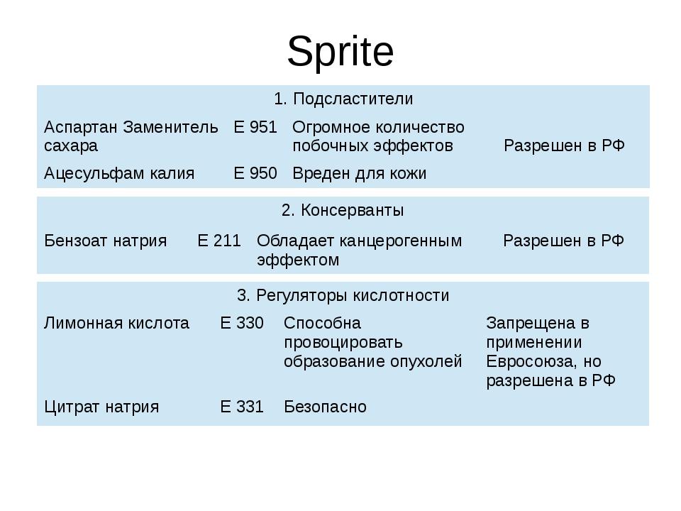 Sprite 1.Подсластители АспартанЗаменитель сахара Е 951 Огромное количество по...