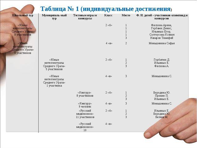 Таблица № 1 (индивидуальные достижения) Школьный турМуниципаль-ный турТесто...