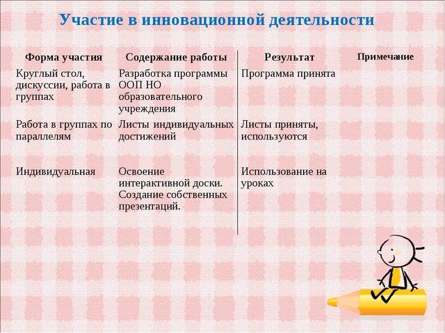 Участие в инновационной деятельности Форма участияСодержание работыРезульта...
