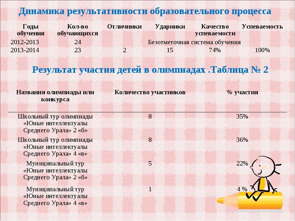 Динамика результативности образовательного процесса Результат участия детей в...