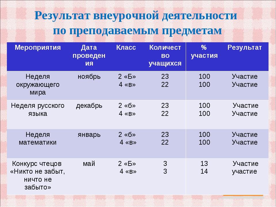 Результат внеурочной деятельности по преподаваемым предметам МероприятияДата...