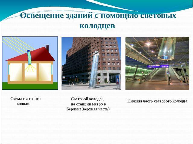 Освещение зданий с помощью световых колодцев Схема светового колодца Световой...