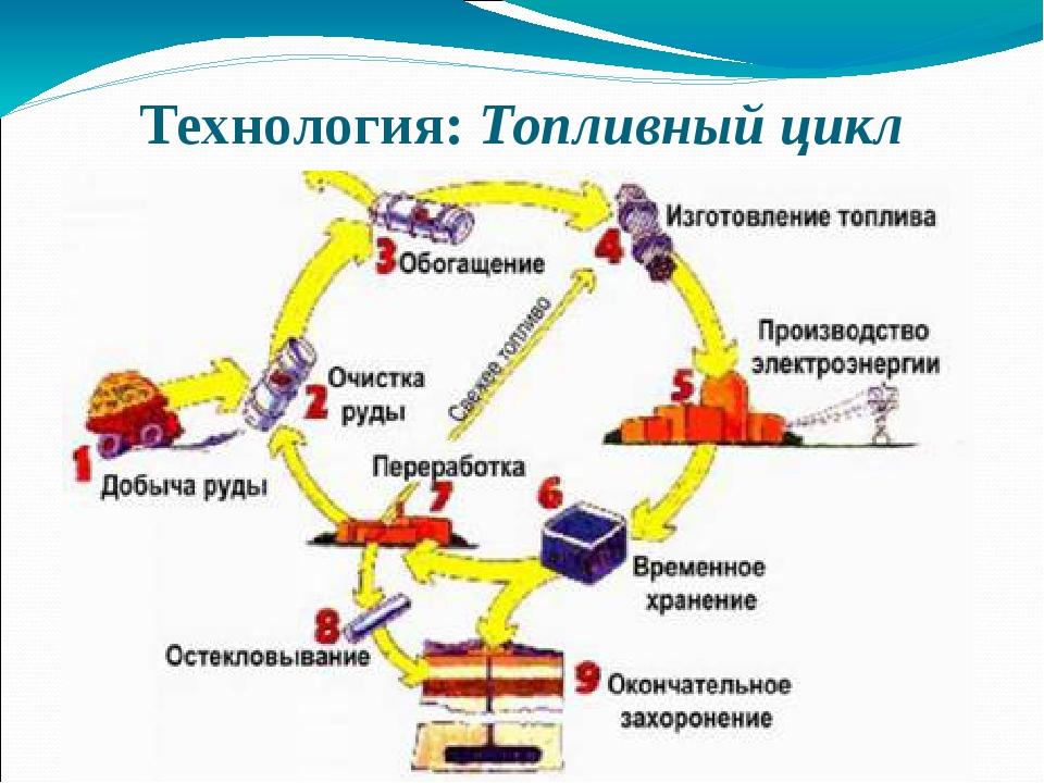 Технология: Топливный цикл Добыча урановой руды. Измельчение урановой руды От...