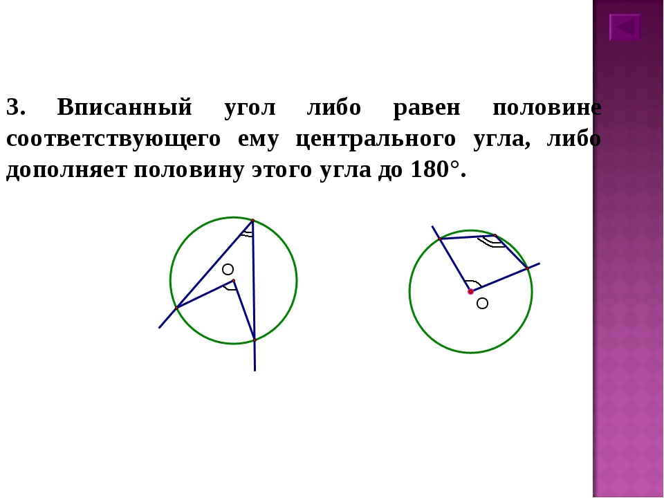 3. Вписанный угол либо равен половине соответствующего ему центрального угла...