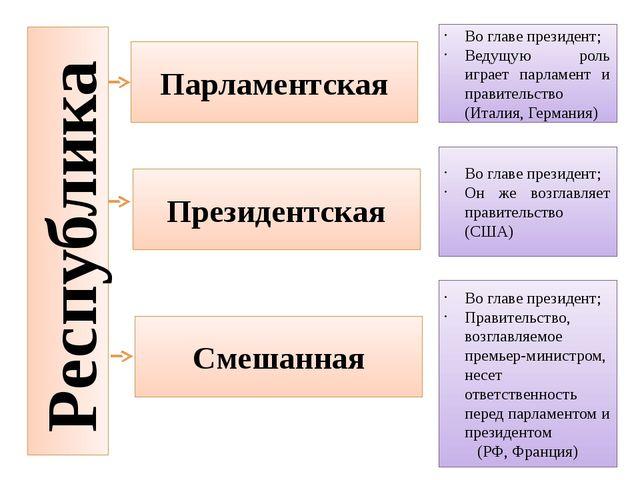 Республика Парламентская Во главе президент; Ведущую роль играет парламент и...