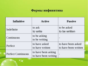 Формы инфинитива Infinitive Active Passive Indefinite toask to write tobeaske