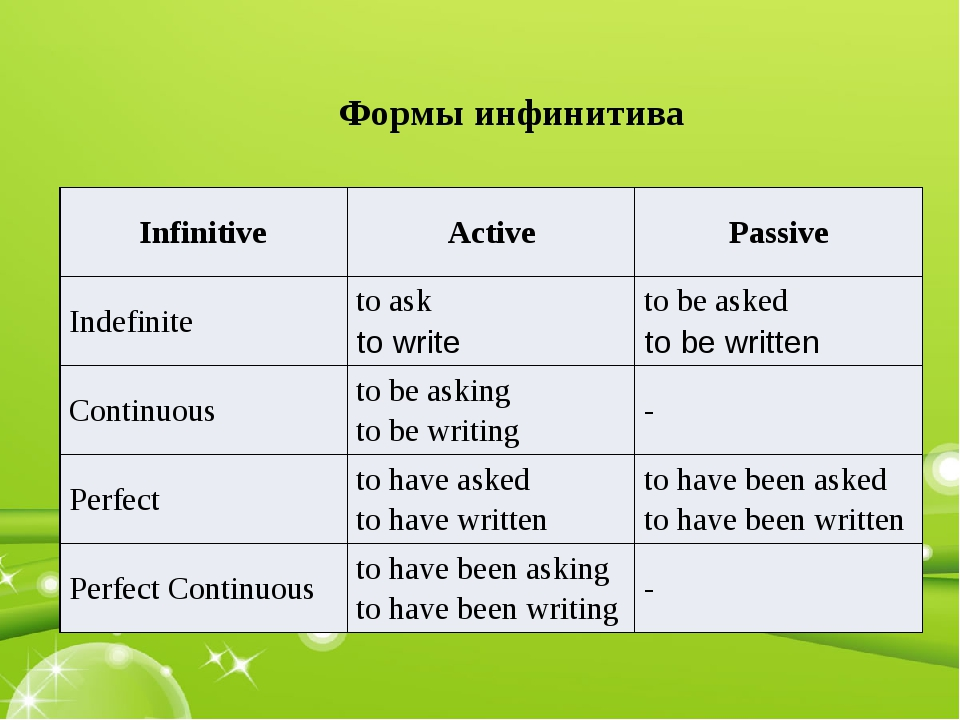 Формы инфинитива Infinitive Active Passive Indefinite toask to write tobeaske...