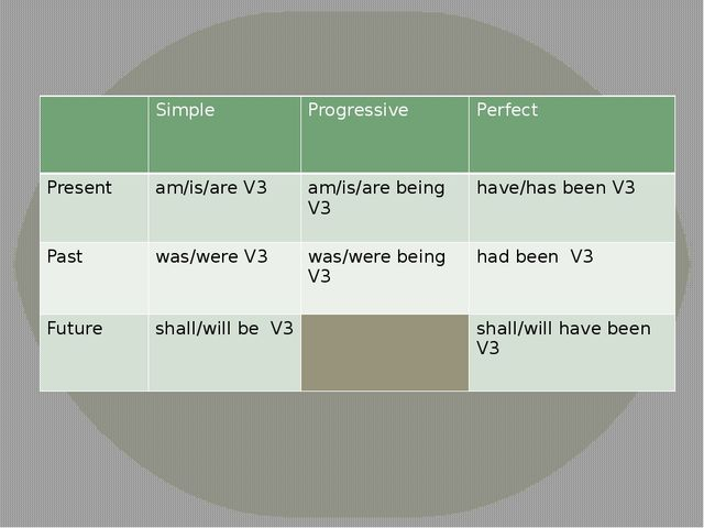 Simple Progressive Perfect Present am/is/are V3 am/is/are being V3 have/has...