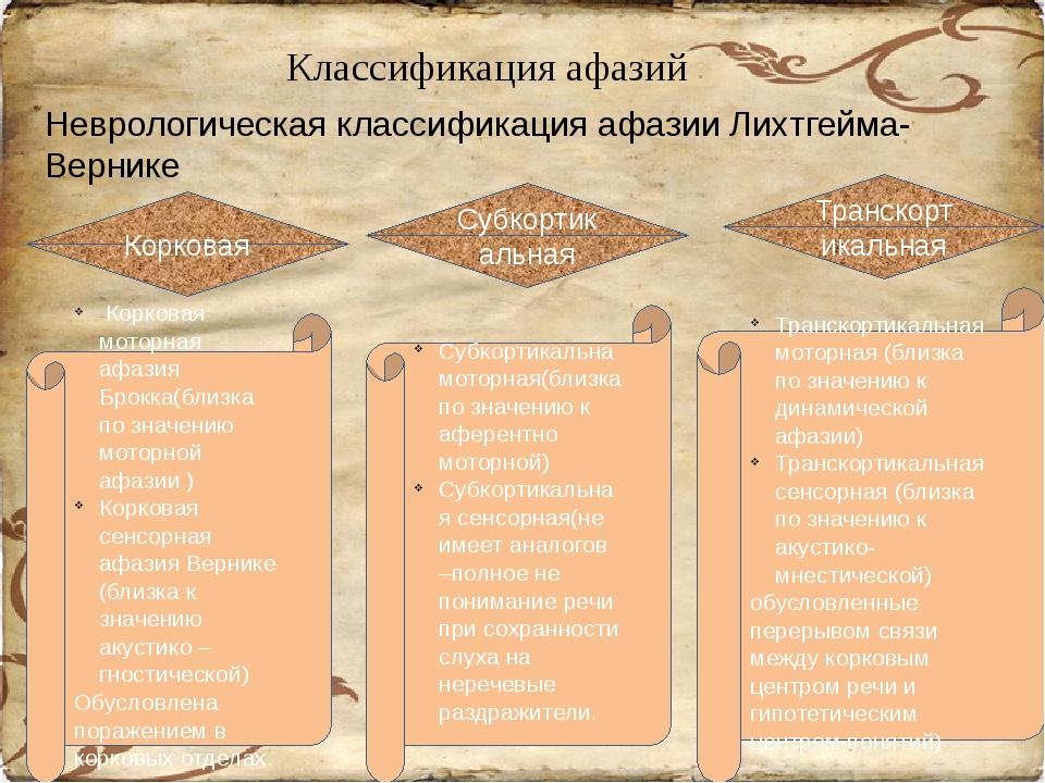 Классификация афазий Неврологическая классификация афазии Лихтгейма-Вернике...