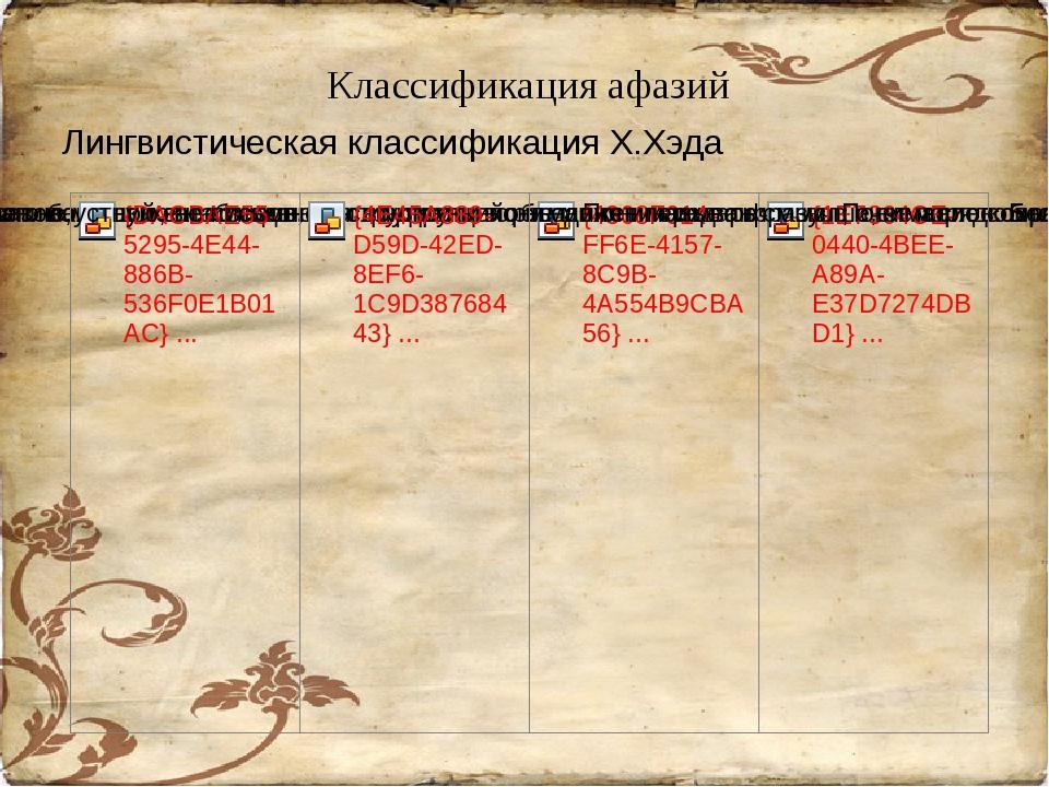 Классификация афазий Лингвистическая классификация Х.Хэда