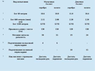 №Вид испытанияМальчики 4 классДевочки 4 класс сереброзолотосереброзоло