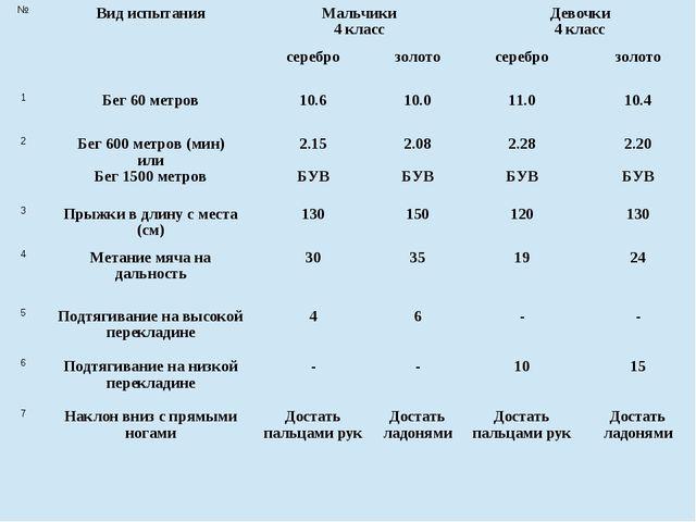 №Вид испытанияМальчики 4 классДевочки 4 класс сереброзолотосереброзоло...