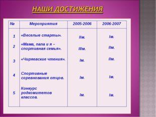 №Мероприятия2005-20062006-2007 1 2 3 4 5 «Веселые старты». «Мама, папа и