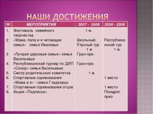 № МЕРОПРИЯТИЯ 2007 - 20082008 - 2009 1. 2 3 4. 5. 6. 7. 8.Фестиваль семей
