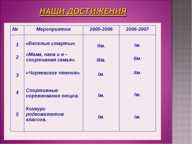 №Мероприятия2005-20062006-2007 1 2 3 4 5 «Веселые старты». «Мама, папа и...