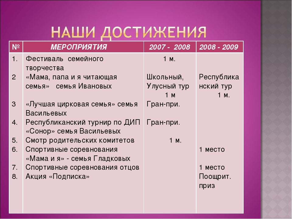 № МЕРОПРИЯТИЯ 2007 - 20082008 - 2009 1. 2 3 4. 5. 6. 7. 8.Фестиваль семей...