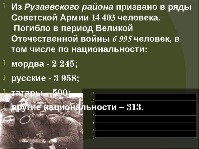 Из Рузаевского района призвано в ряды Советской Армии 14 403 человека. Погибл...