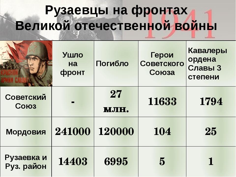 Рузаевцы на фронтах Великой отечественной войны Ушло на фронт Погибло Герои С...