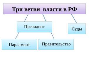Три ветви власти в РФ Президент Суды Правительство Парламент