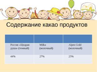 Содержание какао продуктов Россия «Щедрая душа» (темный) Milka (молочный) Alp