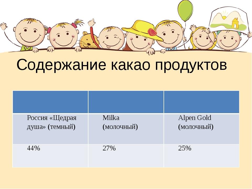 Содержание какао продуктов Россия «Щедрая душа» (темный) Milka (молочный) Alp...