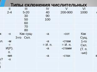 Типы склонения числительных  I II III IV V VI VII И.п. 1 2-4 5-20 40 200-900