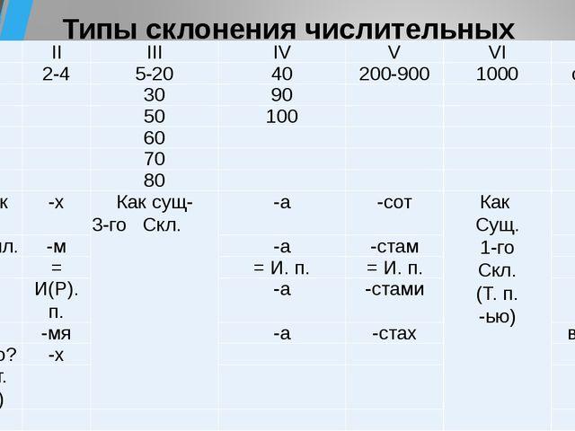 Типы склонения числительных  I II III IV V VI VII И.п. 1 2-4 5-20 40 200-900...