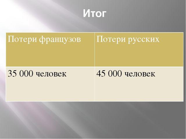 Итог Потери французов Потери русских 35 000 человек 45 000 человек