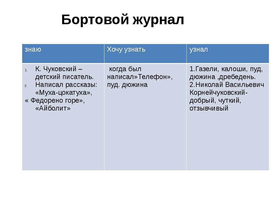 Бортовой журнал знаю Хочу узнать узнал К. Чуковский –детский писатель. Написа...