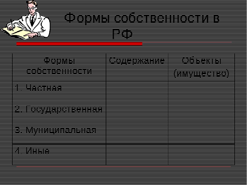 Формы собственности в РФ Формы собственностиСодержаниеОбъекты (имущество)...