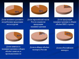 66% 66% Доля машиностроения в потреблении продукции металлургии 90% Доля евро