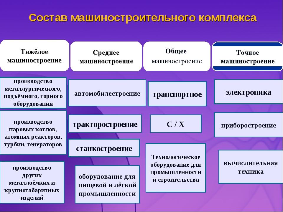 Состав машиностроительного комплекса Тяжёлое машиностроение Среднее машиностр...