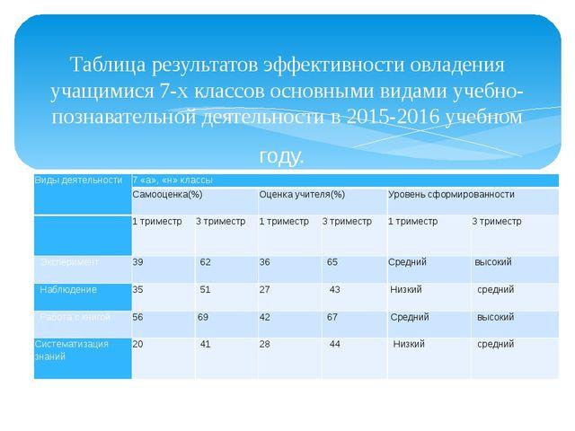 Таблица результатов эффективности овладения учащимися 7-х классов основными...