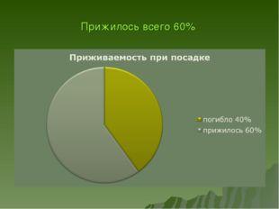 Прижилось всего 60%