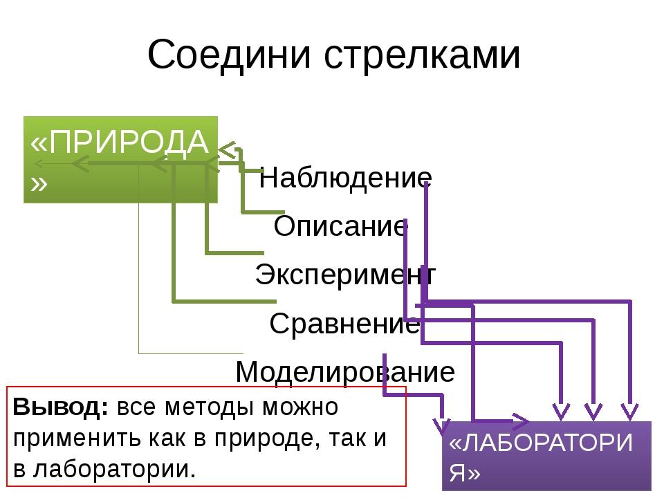 Соедини стрелками Наблюдение Описание Эксперимент Сравнение Моделирование «ПР...