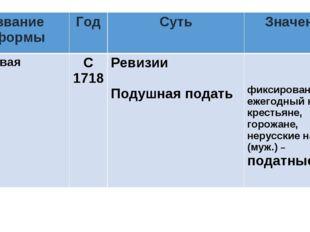 Название реформыГодСутьЗначение НалоговаяС 1718Ревизии Подушная подать