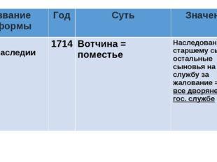 Название реформыГодСутьЗначение Указ о единонаследии1714Вотчина = помест