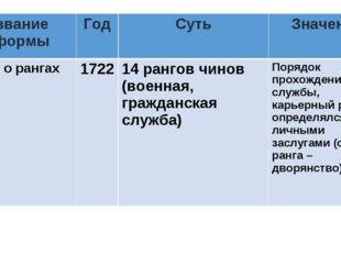 Название реформыГодСутьЗначение Табель о рангах172214 рангов чинов (воен