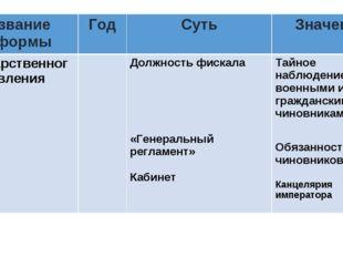 Название реформыГодСутьЗначение Государственного управленияДолжность фис