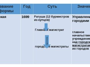 Название реформыГодСутьЗначение Городская 1699 Ратуша (12 бурмистров из