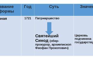 Название реформыГодСутьЗначение Церковная1721Патриаршество Святейший Син