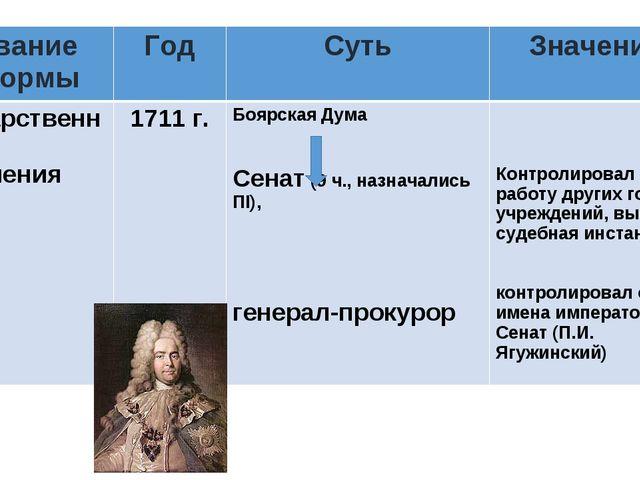 Название реформыГодСутьЗначение Государственного управления1711 г. Боярс...