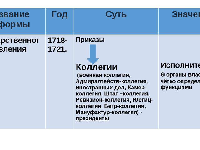 Название реформыГодСутьЗначение Государственного управления1718-1721. Пр...