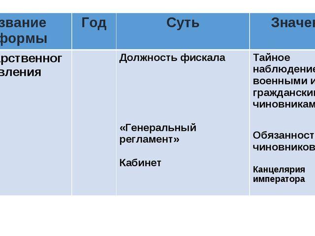 Название реформыГодСутьЗначение Государственного управленияДолжность фис...
